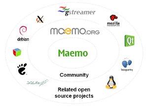 Maemo Community
